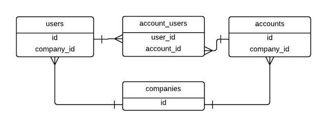 Account and User relation